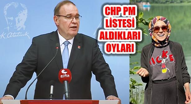 CHP Kurultayı PM Seçimi Kota Uygulanmış Liste ve Oylar