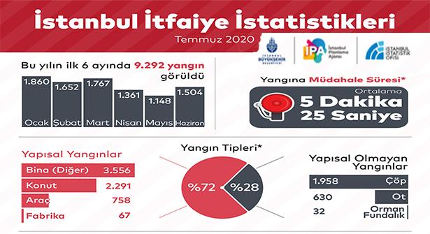 İstanbul İtfaiyesi Altı Ayda 30 Bin 395 Olaya Müdahale Etti