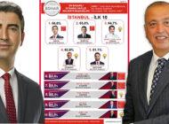 İstanbul İlçe Belediye Başkanlarında Yüksel İlk, İlgezdi 7. Sırada