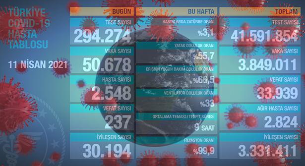 Pandemide Yüksek Vaka Sürüyor: 50 Binin Üstünde, Vefat: 237