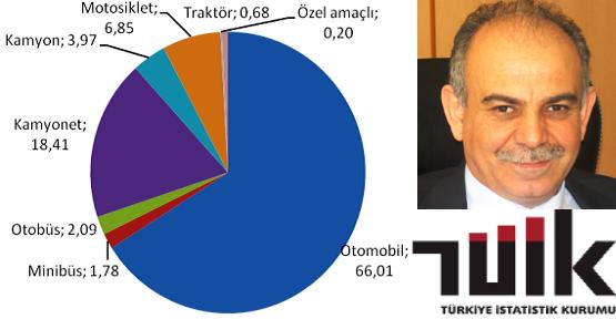 TÜİK 'Trafiğe Kaydı Yapılan Taşıt  %137 Arttı'